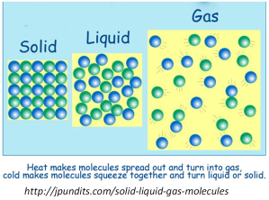 solid liquid gases
