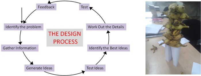 Design process and bananas