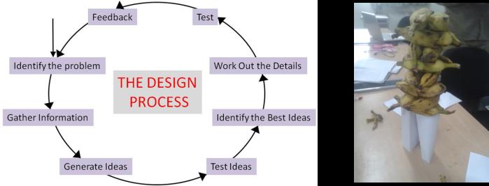 Design process and bananas